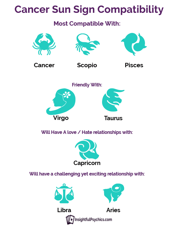 cancers best love match sign The best and worst love matches for your zodiac sign cancer — you need a little breathing room to do your own thing in a relationship.
