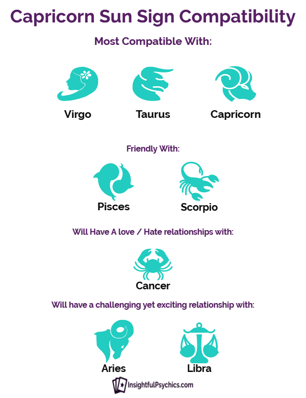 Compatible Capricorn Signs Are Which With add extra spice